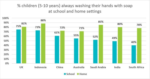 Almost Half of Children Are Not Always Using Soap When Washing Hands at School, New Survey by the Global Hygiene Council Finds