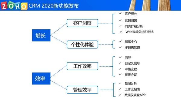 Zoho CRM 2020新功能 (PRNewsfoto/Zoho中国)