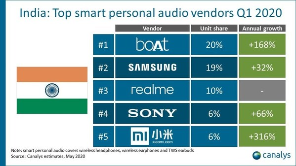 In less than three months, realme breaks into smart personal audio market in India with third spot in Q1 2020, according to Canalys