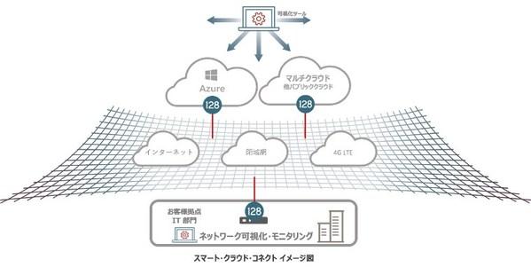 日本マイクロソフト 128テクノロジー・ジャパン Azure S2S接続 無料トレーニング開催