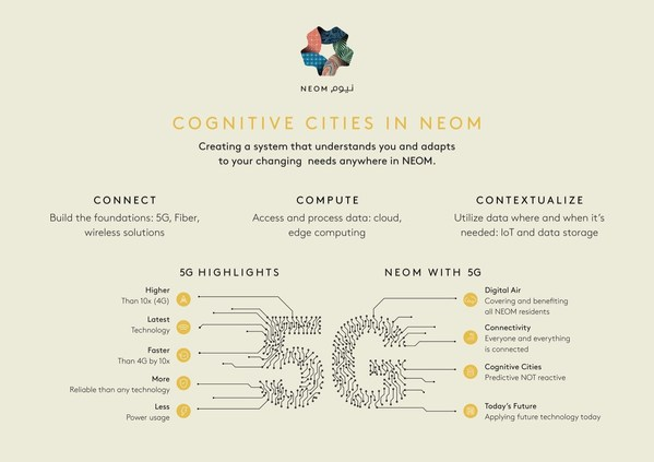 NEOM launches infrastructure work for the world's leading cognitive cities in an agreement with stc
