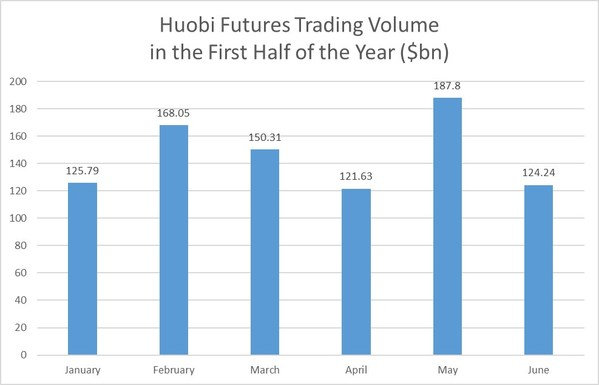 Huobi Records $877.8 Billion in Trading Volume for First Half of 2020