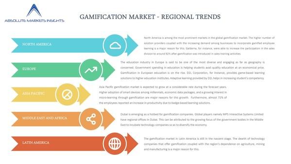 世界のゲーミフィケーション市場の現状、成長見通し、主要企業、2027年までの予測-Absolute Markets Insightsが報告書発表