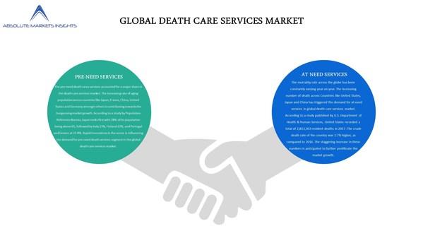 世界のデスケア・サービス市場分析:世界の業界規模、シェア、傾向、2019-2027年の予測をAbsolute Markets Insightsがリポート発表