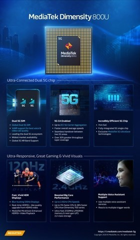 MediaTek Dimensity 800U Infographic