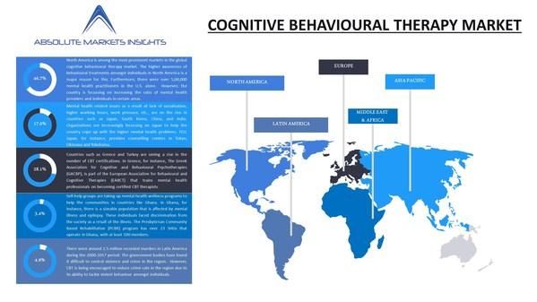 認知行動療法市場の現況:成長機会、トッププレーヤー、2027年までの予測でAbsolute Markets Insightsが報告書