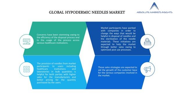 皮下注射針市場の現況、成長機会、トッププレーヤー、2027年までの予測:Absolute Markets Insightsが報告書