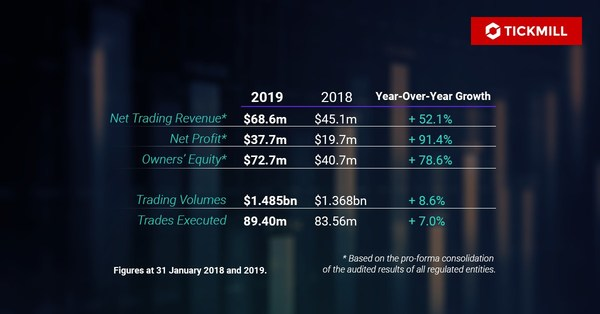Tickmill Group Sees Further Growth in 2019
