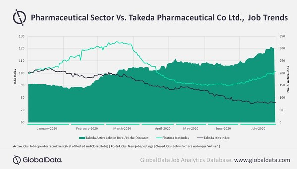 GlobalData:武田薬品の新規雇用、第一〜第二四半期の13.9%減少から継続下降