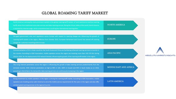 ローミングタリフ市場の現状、成長機会、上位プレーヤー、2028年までの予測-Absolute Markets Insightsのリポート