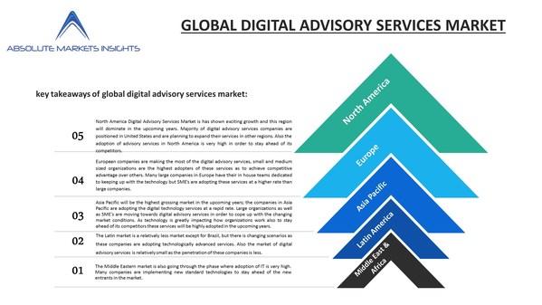 デジタルアドバイザリーサービス市場の現状、成長機会、上位プレーヤー、2027年までの予測-Absolute Markets Insightsのリポート