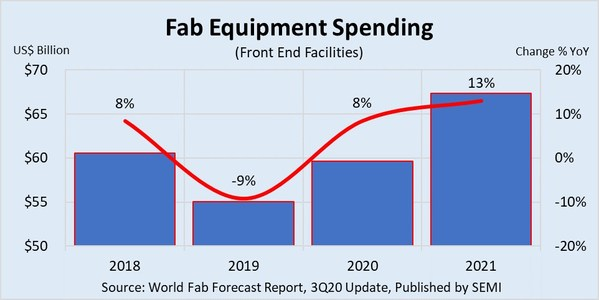 COVID-19 Drives Rise in Global Fab Equipment Spending, SEMI Reports