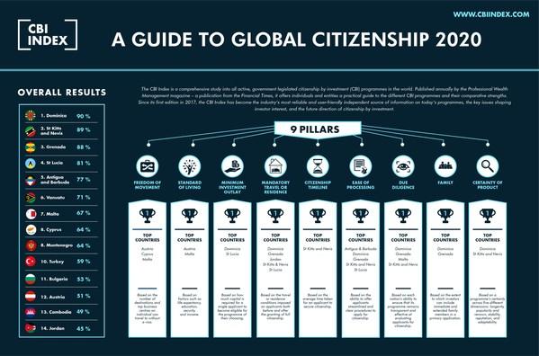 最良な投資先として成功するカリブの市民権:新たな2020年のCBI Index報告書