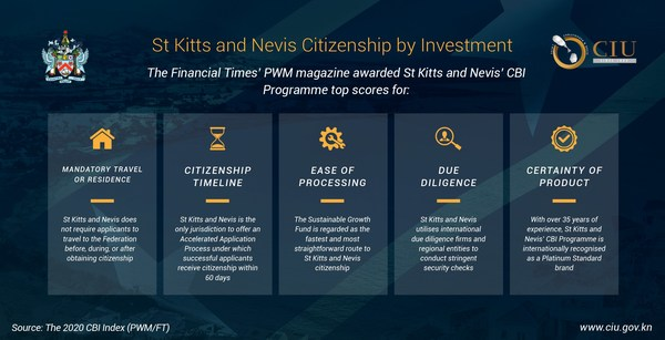 St Kitts and Nevis Ranks First As The World's Fastest Citizenship by Investment Programme, 2020 CBI Index Finds