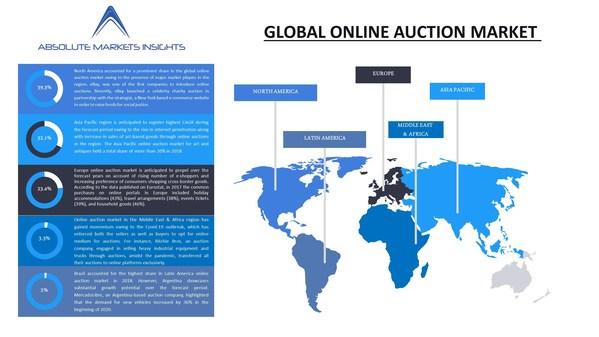 業界の現状、成長機会、キープレーヤー、2028年までの予測によるオンラインオークション市場-Absolute Markets Insightsのリポート