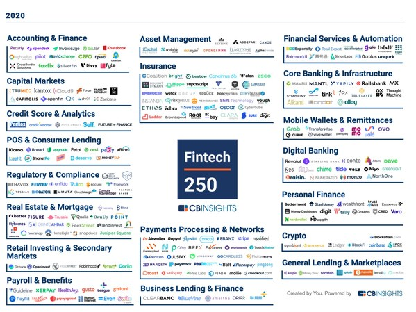 CreditEase Fintech Investment Fund: Fourteen Portfolio Companies named to 2020 CB Insights Fintech 250 List of Fastest-Growing Startups