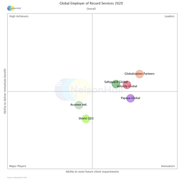 NEAT Evaluation: Global Employer of Record Services (Overall)