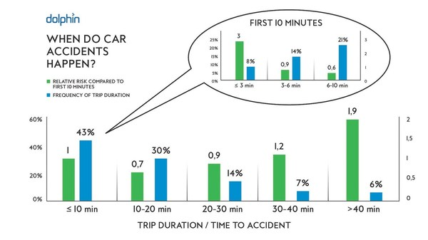 Trip duration and relative risk of accidents