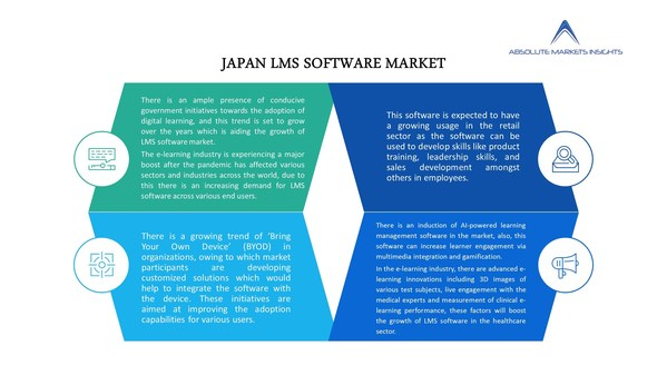 Japan LMS Software Market growing at a CAGR of 17.93% over the forecast period.