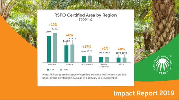 Positive Growth For Sustainable Palm Oil