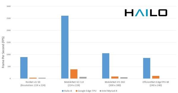 AI晶片製造商 Hailo 推出高性能