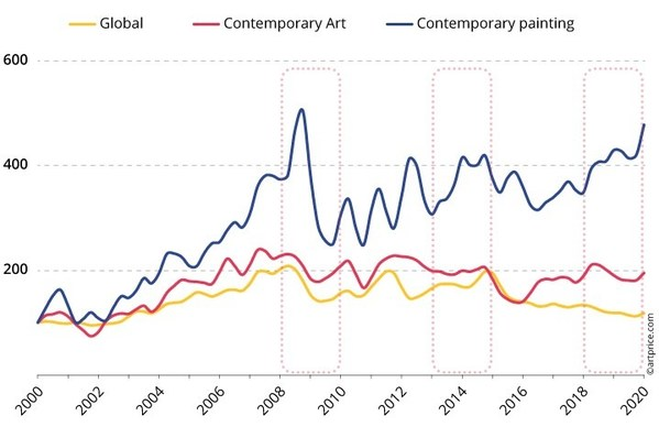 Artmarket.com and Artprice announce the forthcoming publication of an exclusive report on the Contemporary Art Market (2000-2020) to assuage the cancellation of the Frieze in London and the FIAC in Paris