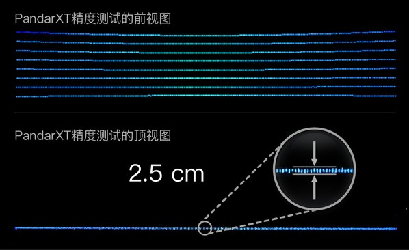 When scanning a wall at 6 m, PandarXT's peak-to-peak thickness is ~2.5 cm.  The corresponding precision (1σ) is ~0.5 cm.