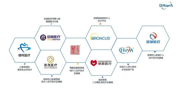 共谱新篇 德诺医疗与高新科创公司达成深度合作