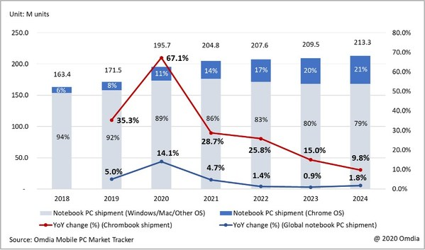 Global notebook PC / Chromebook shipments and YoY change (2018 – 2024)