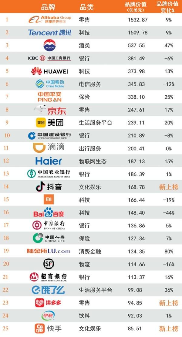 2020年最具价值中国品牌100强排行榜1-25