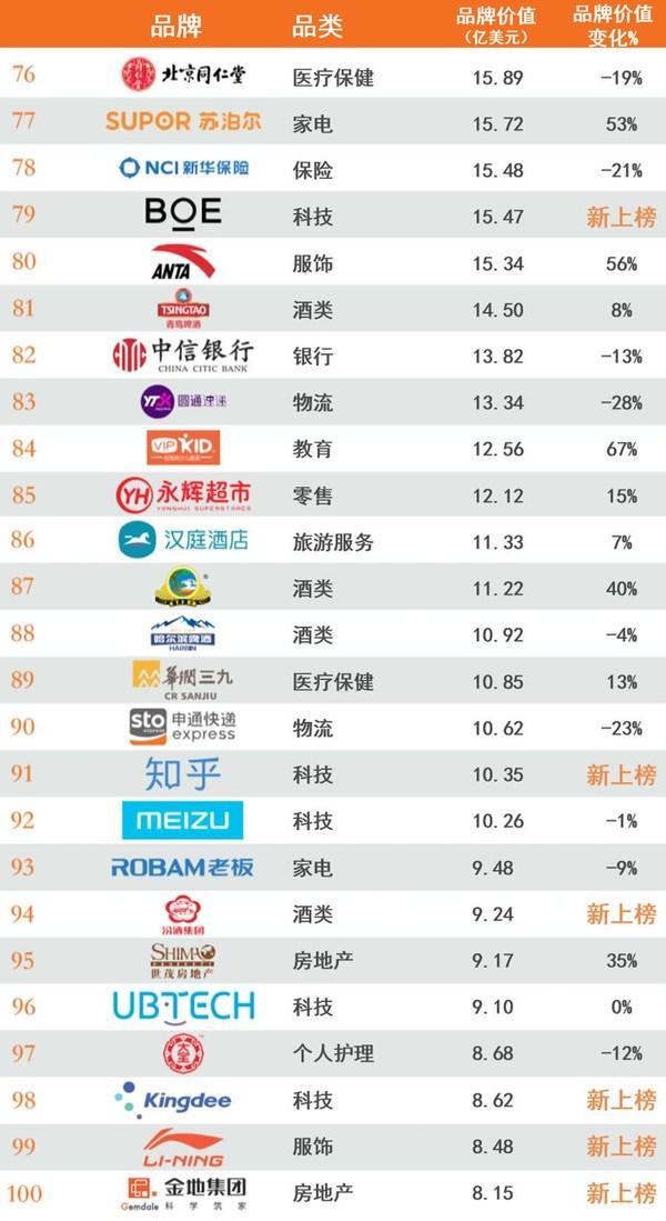 2020年最具价值中国品牌100强排行榜76-100