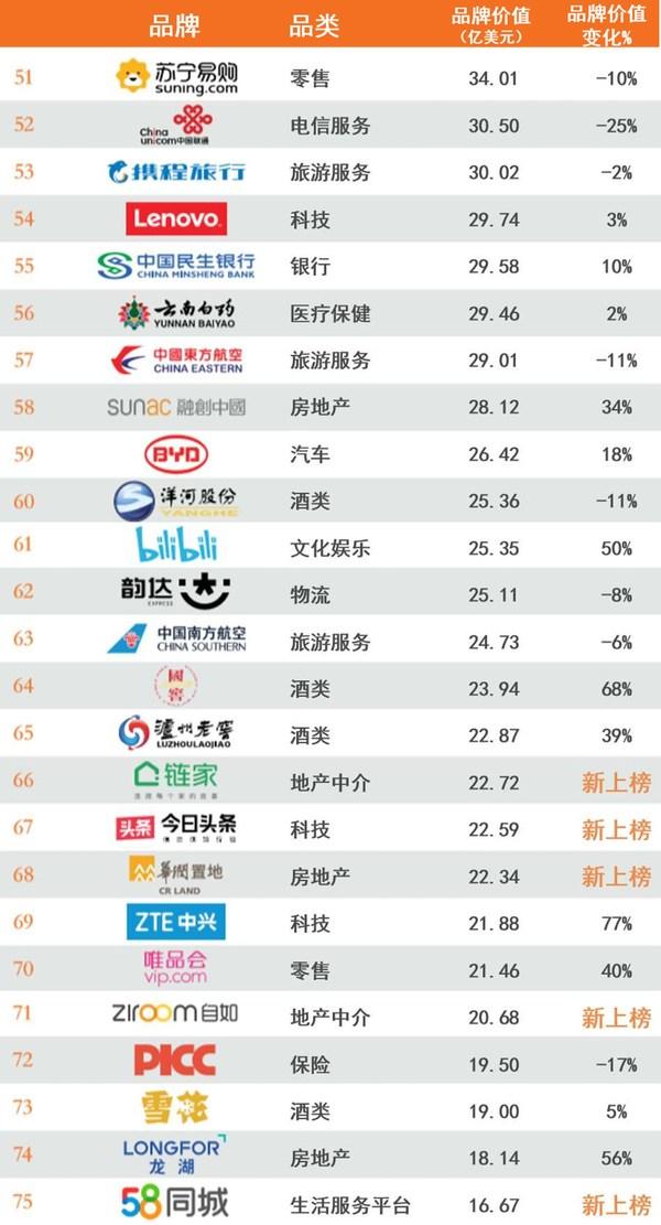 2020年最具价值中国品牌100强排行榜51-75