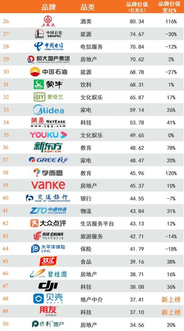 2020年最具价值中国品牌100强排行榜26-50