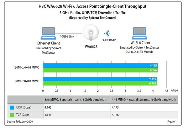 An excerpt from the Test Report for H3C Wi-Fi 6 (802.11ax) Access Points Performance Evaluation and Feature Validation by Tolly Group
