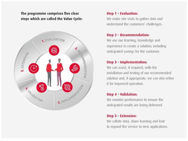 Xác định giá trị trong việc lựa chọn nhà cung cấp: Quan điểm của NSK