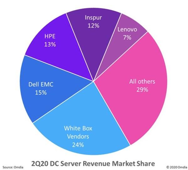 2Q20 DC Server Revenue Market Share