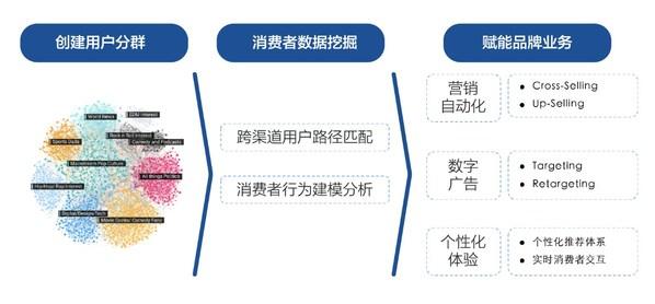 nEqual发布CDP商业价值白皮书,引领企业营销数字化变革