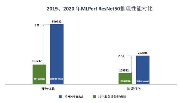 MLPerf ResNet50推理性能2019 VS 2020对比