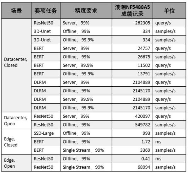 浪潮AI服务器创全球权威MLPerf基准测试18项AI性能纪录