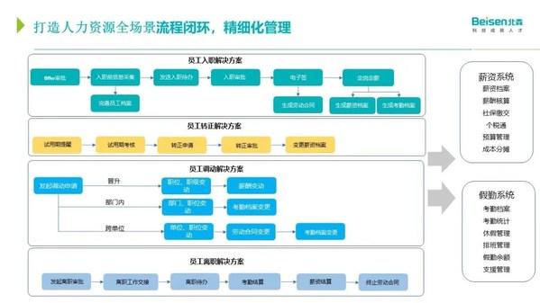 北森HR SaaS,从0到1搭建人力资源业务流程体系