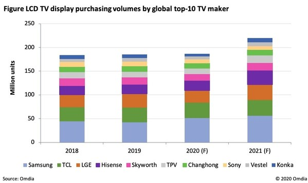 Figure LCD TV Display purchasing volumes by global top-10 TV Manufacturer.