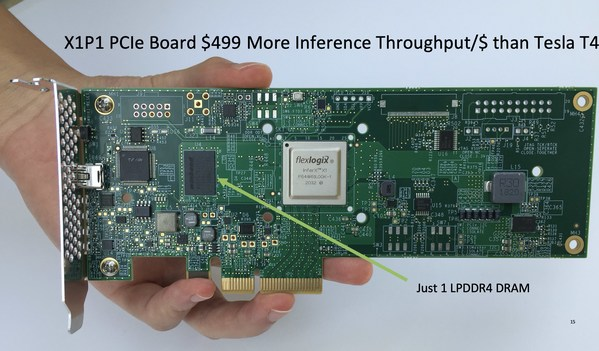 Flex Logix Announces Availability And Roadmap Of InferX X1 Boards and Software Tools