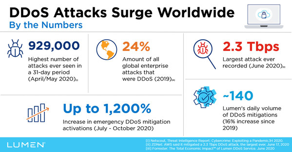 Lumen automates DDoS mitigation as attacks surge worldwide