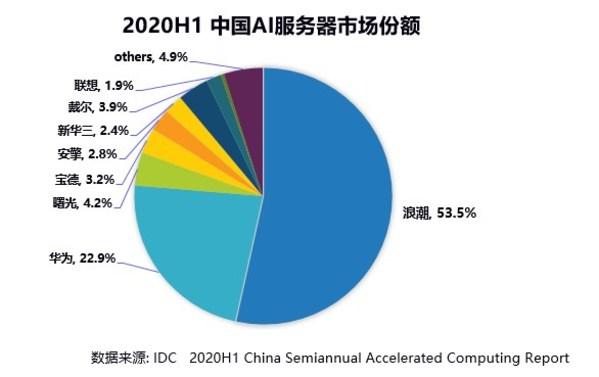 2020上半年浪潮AI服务器市占率53.5%,持续领跑AI算力市场