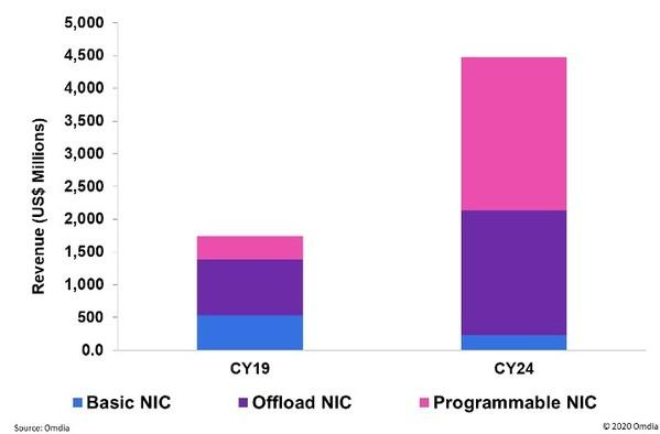 可卸载和可编程适配器推动以太网适配器收入猛增