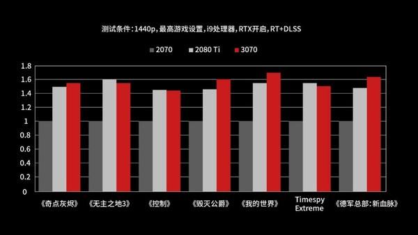 RTX 3070渲染速度和AI性能对比图