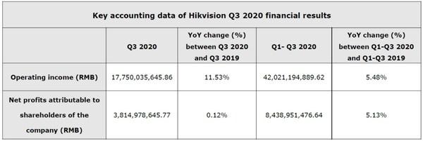 Hikvisionの2020年第3四半期決算の主要会計データ