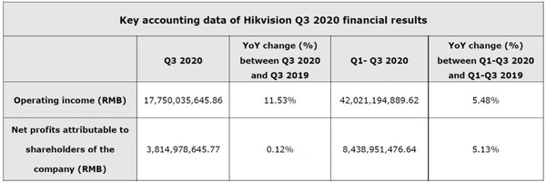 Key accounting data of Hikvision Q3 2020 financial results