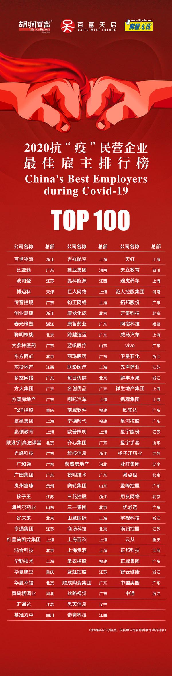 """《2020抗""""疫""""民营企业最佳雇主排行榜》TOP100"""