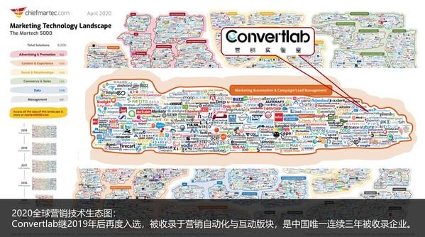 Convertlab被收录于2020全球营销技术生态图